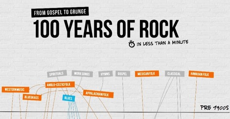 ロック100年の歴史とその派生ジャンルをたどることができる「100 Years of Rock」